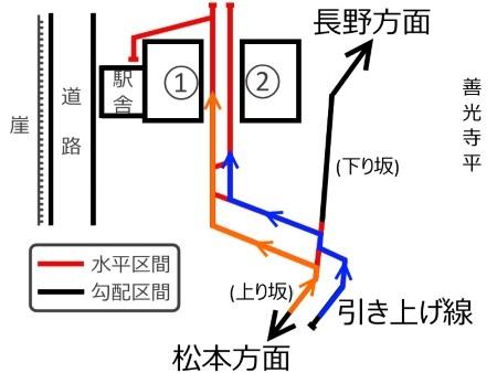 姨捨駅構内配線図同時進入c.jpg
