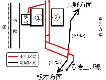 姨捨駅構内配線図c.jpg