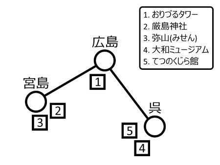 広島周遊ルート図c.jpg