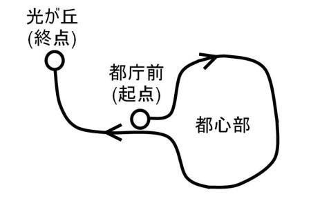 大江戸線一周c.jpg