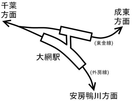 大網駅構造図.jpg