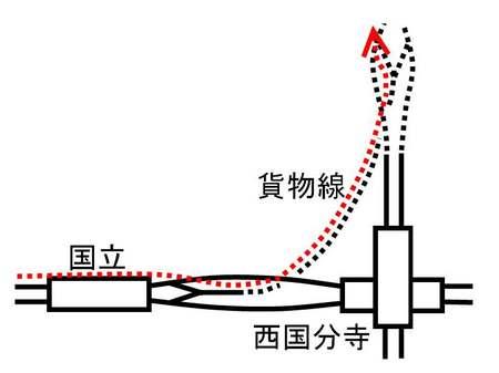 貨物線分岐図.jpg